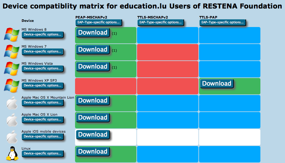 A guide to eduroam CAT for institution administrators - 'How to