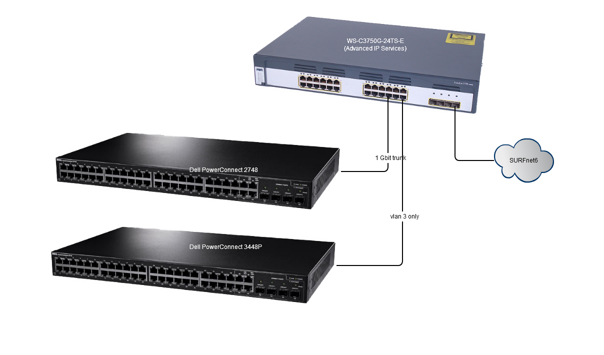 Network Replacement Federated User 3 Federated Confluence