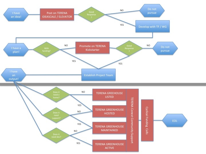 Workflow model for software greenhouse gant federated confluence ccuart Gallery